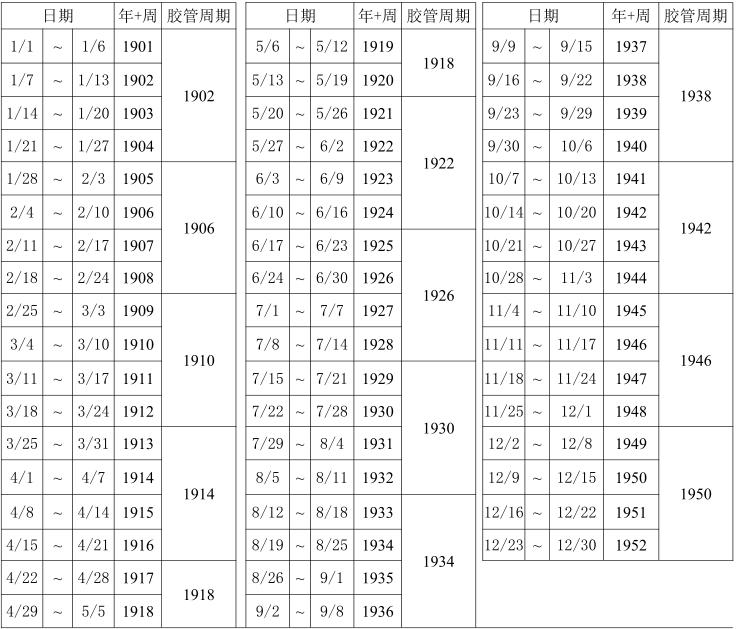 胶管周期对照表